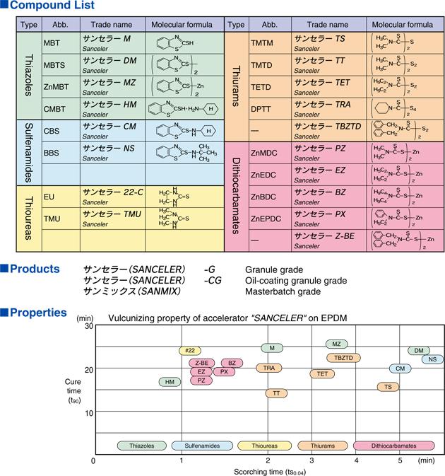 研究-加硫促進剤