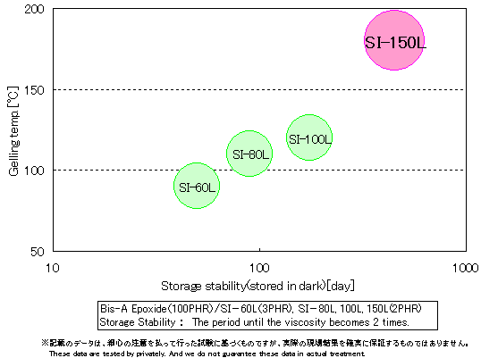 si-150l_relationship