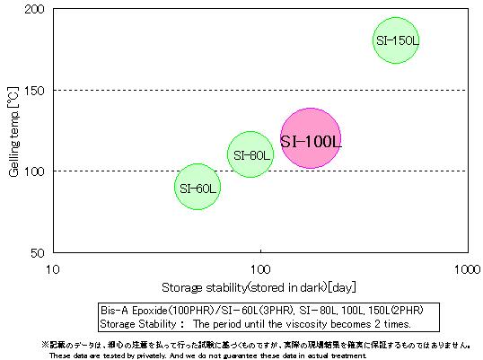 si-100l_relationship