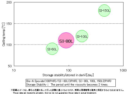 si-80l_relationship